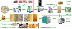 Low Maize Milling Machine Price